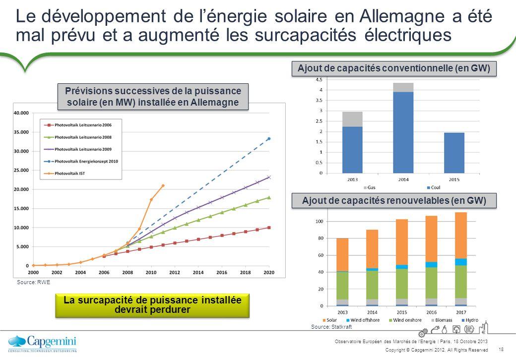 Le développement de l'énergie solaire en Allemagne a été mal prévu et a augmenté les surcapacités électriques