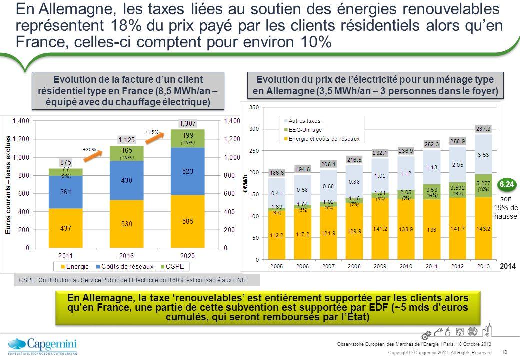 En Allemagne, les taxes liées au soutien des énergies renouvelables représentent 18% du prix payé par les clients résidentiels alors qu'en France, celles-ci comptent pour environ 10%