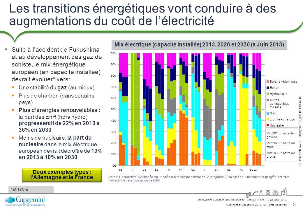 Les transitions énergétiques vont conduire à des augmentations du coût de l'électricité