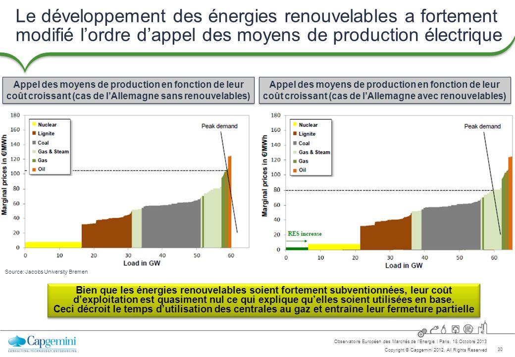 Le développement des énergies renouvelables a fortement modifié l'ordre d'appel des moyens de production électrique