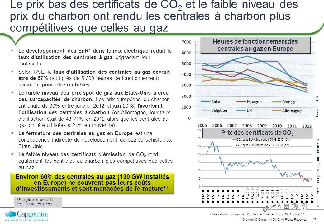 Le prix bas des certificats de CO2 et le faible niveau des prix du charbon ont rendu les centrales à charbon plus compétitives que celles au gaz