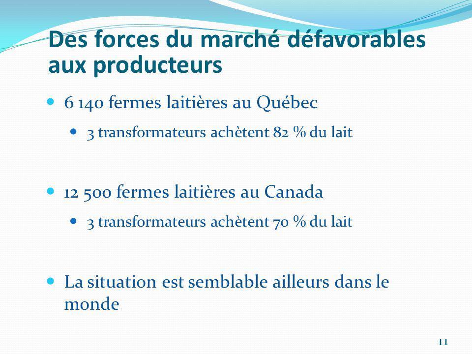 Des forces du marché défavorables aux producteurs