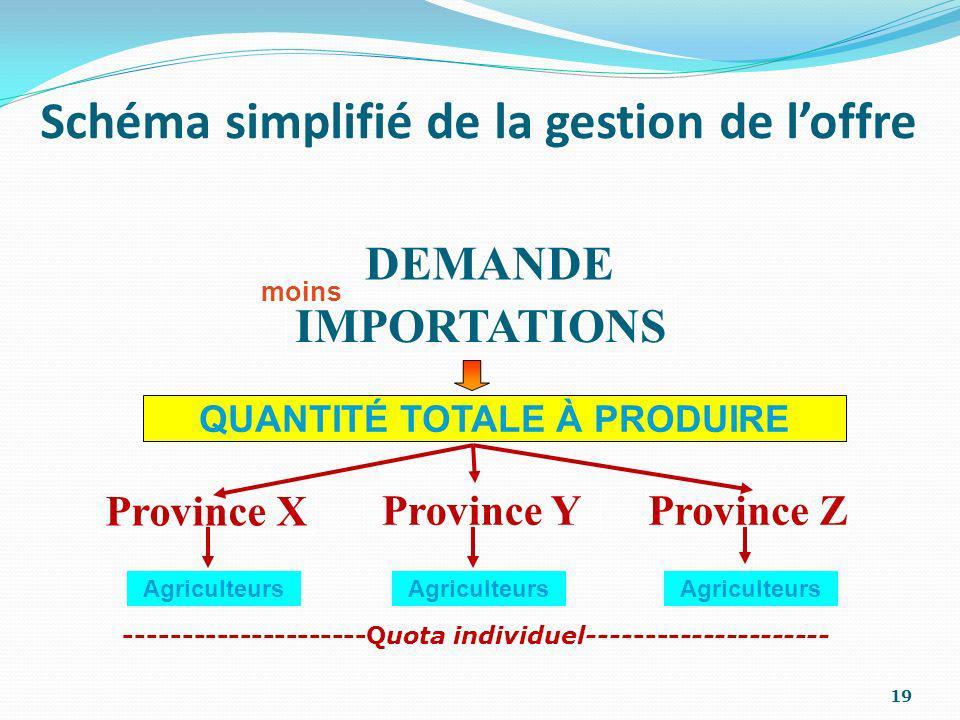 Schéma simplifié de la gestion de l'offre