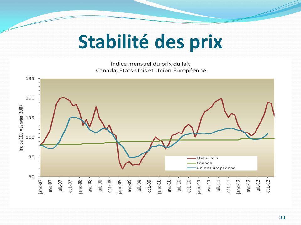 Stabilité des prixON CONSTATE SUR CE GRAPHIQUE LA VOLATILITÉ DES PRIX DU LAIT AUX PRODUCTEURS EN EUROPE ET AUX ÉTATS-UNIS.