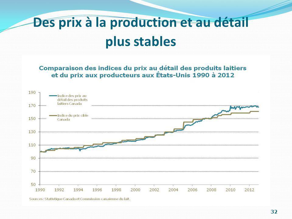 Des prix à la production et au détail plus stables