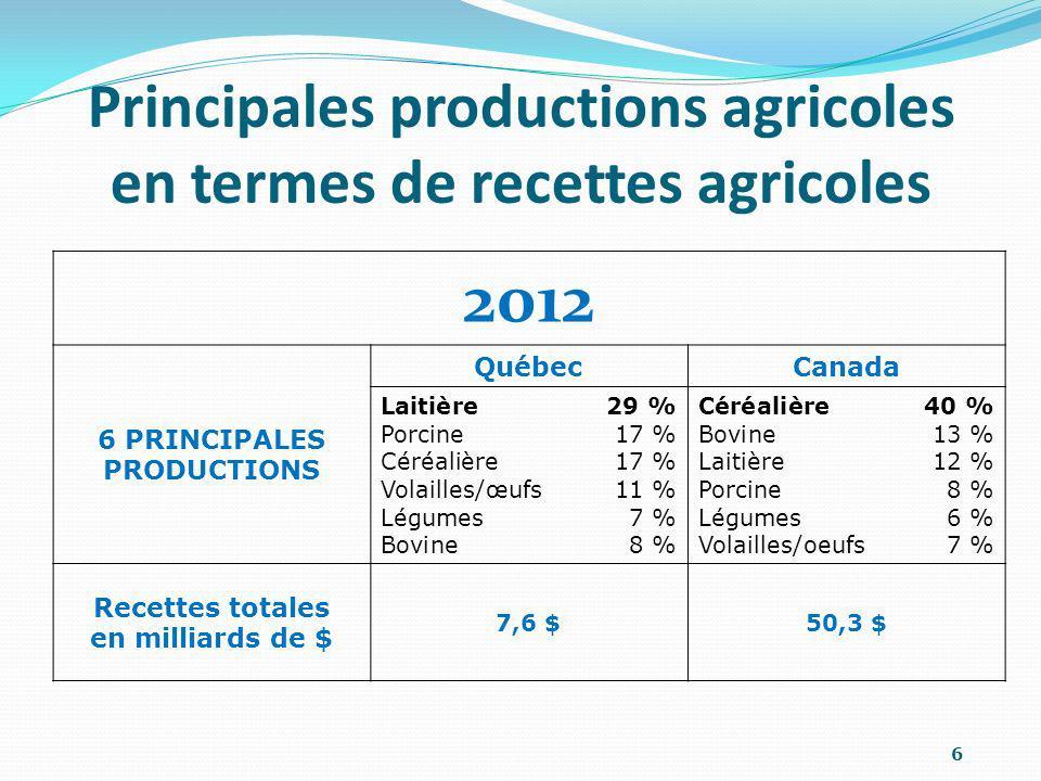 Principales productions agricoles en termes de recettes agricoles