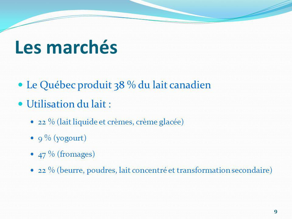 Les marchés Le Québec produit 38 % du lait canadien