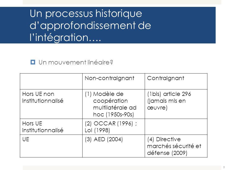 Un processus historique d'approfondissement de l'intégration….