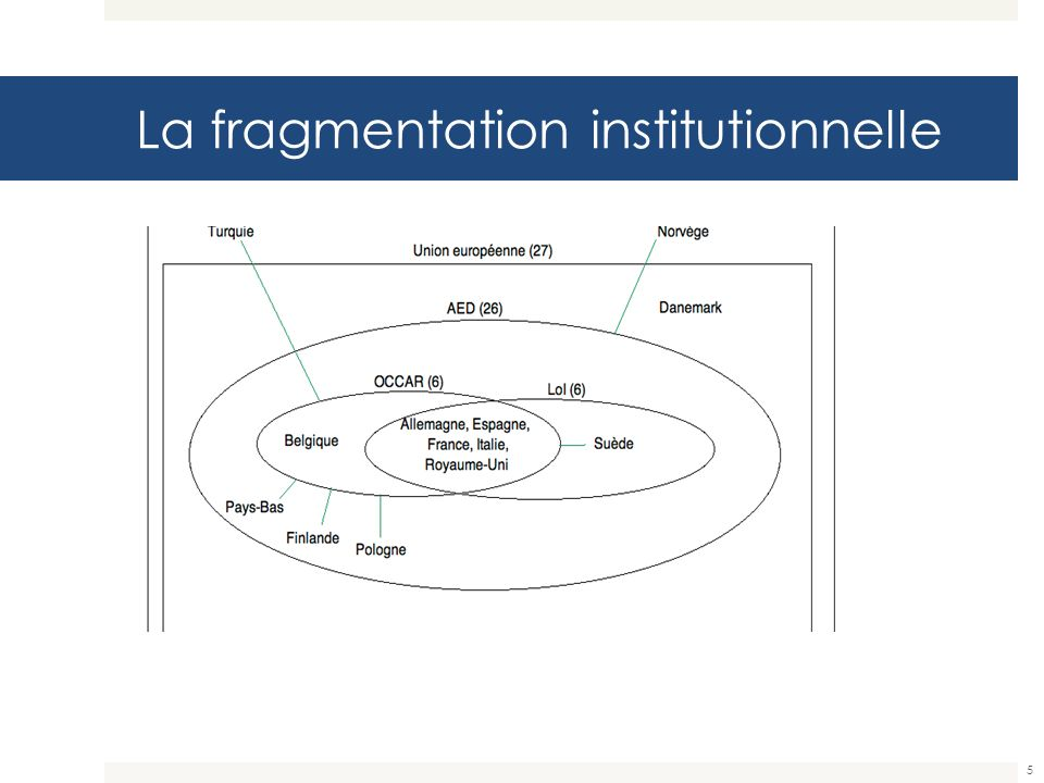 La fragmentation institutionnelle