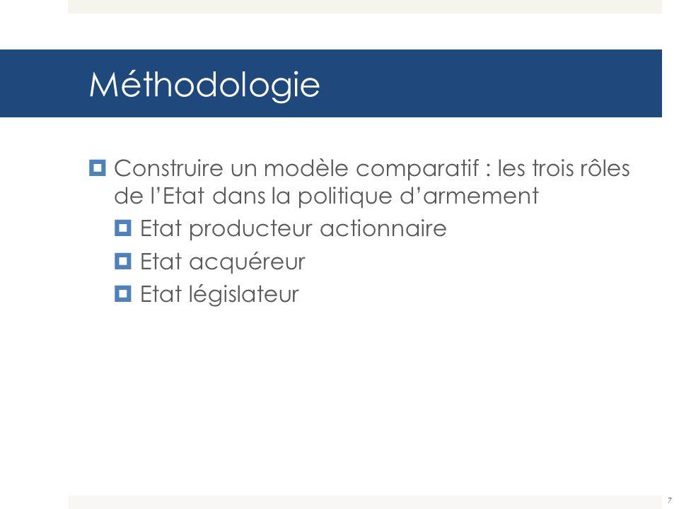 Méthodologie Construire un modèle comparatif : les trois rôles de l'Etat dans la politique d'armement.