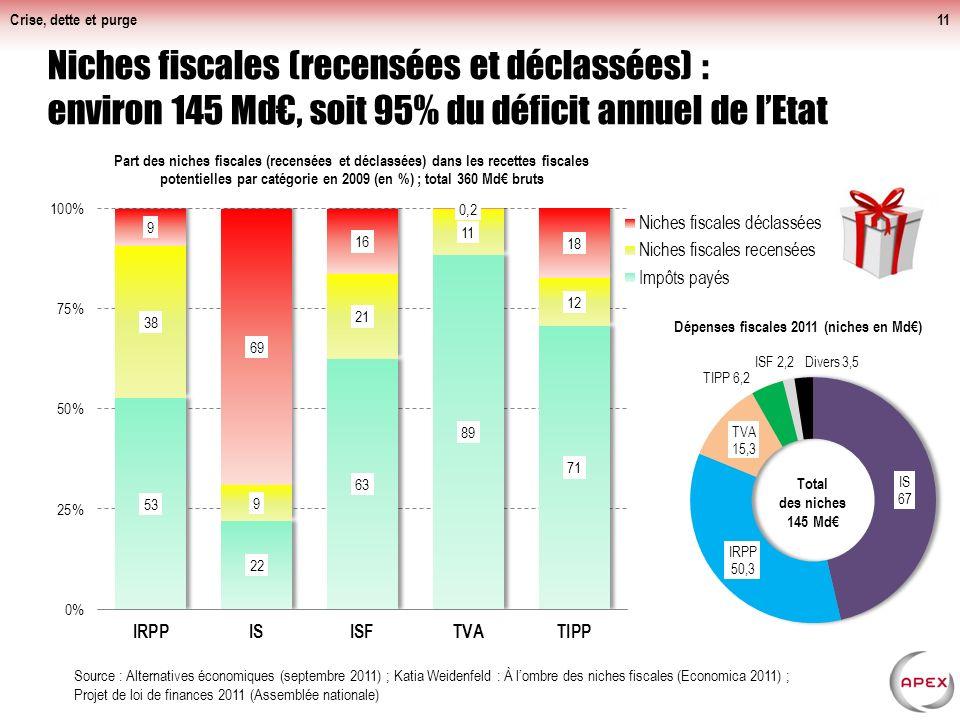 Crise, dette et purge Baisse des recettes accentuée depuis les années 2000 sans augmentation notable des dépenses de l'État (en % du PIB)