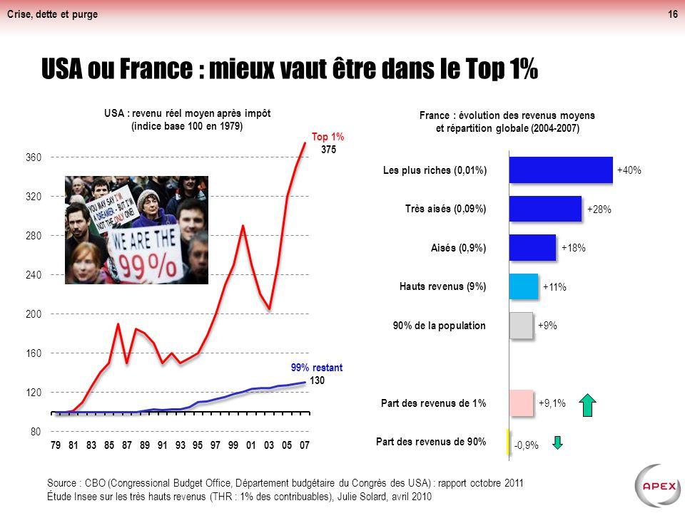Crise, dette et purge Niveaux de vie des ménages en France : ceux qui baissent et ceux qui montent dans la crise.