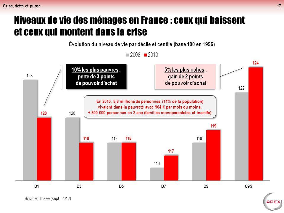 « La France d'en bas » travaille plus et elle est plus productive !