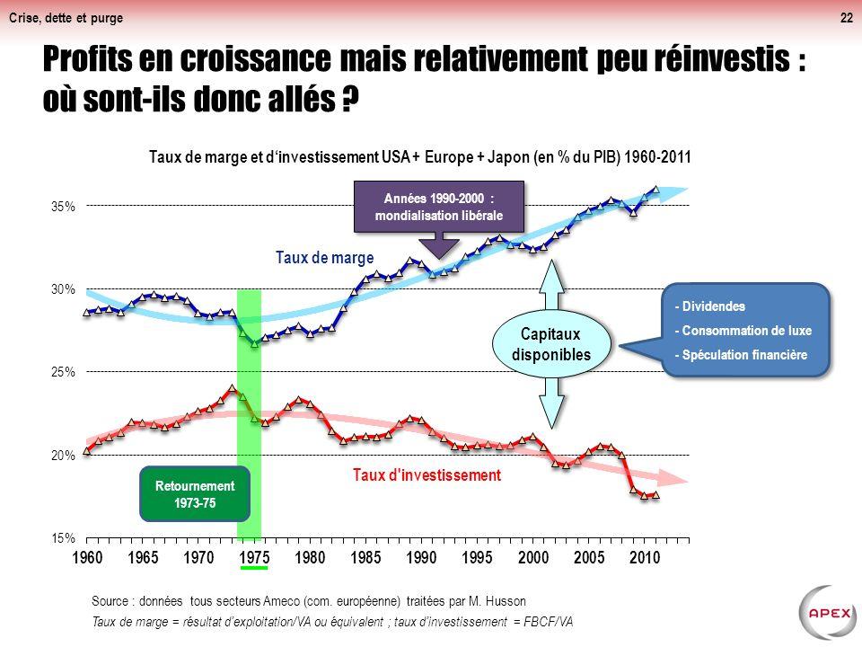Crise, dette et purge Depuis 2009 : relance des marges et bénéfices, effondrement des investissements.