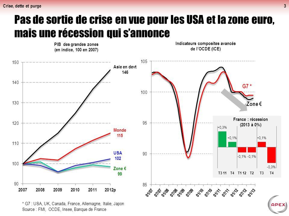 PIB de la zone € : environ 9 500 Md€ (12 000 Md$)
