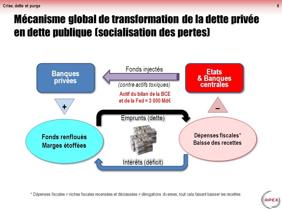 Crise, dette et purge Anatomie de la dette publique française en 2012 : Combien Qui la détient Quel besoin de financement de l'État