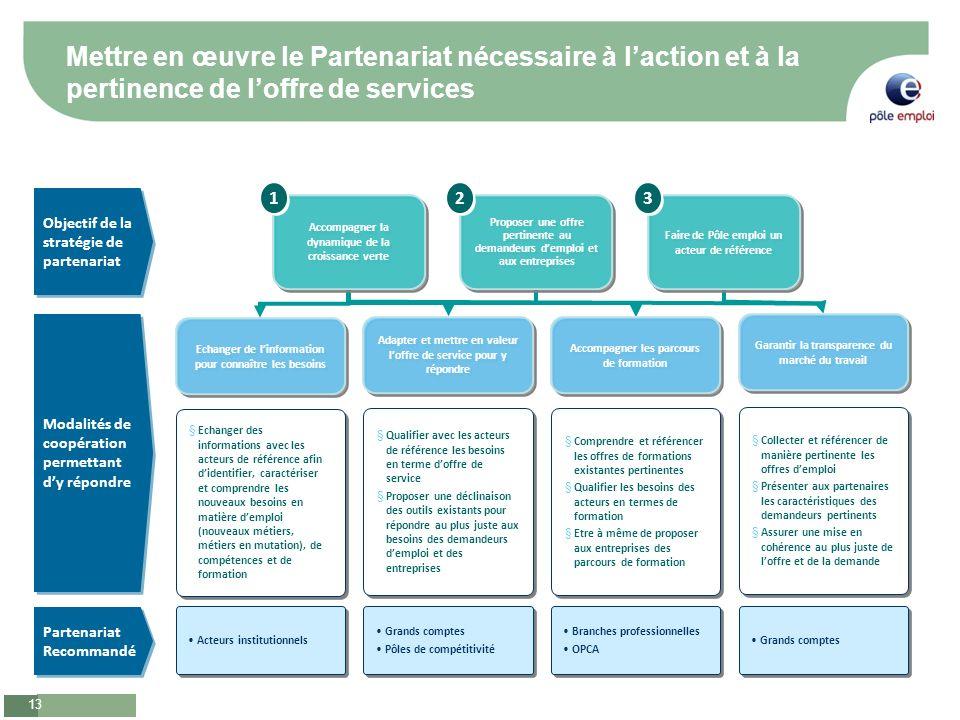 Mettre en œuvre le Partenariat nécessaire à l'action et à la pertinence de l'offre de services
