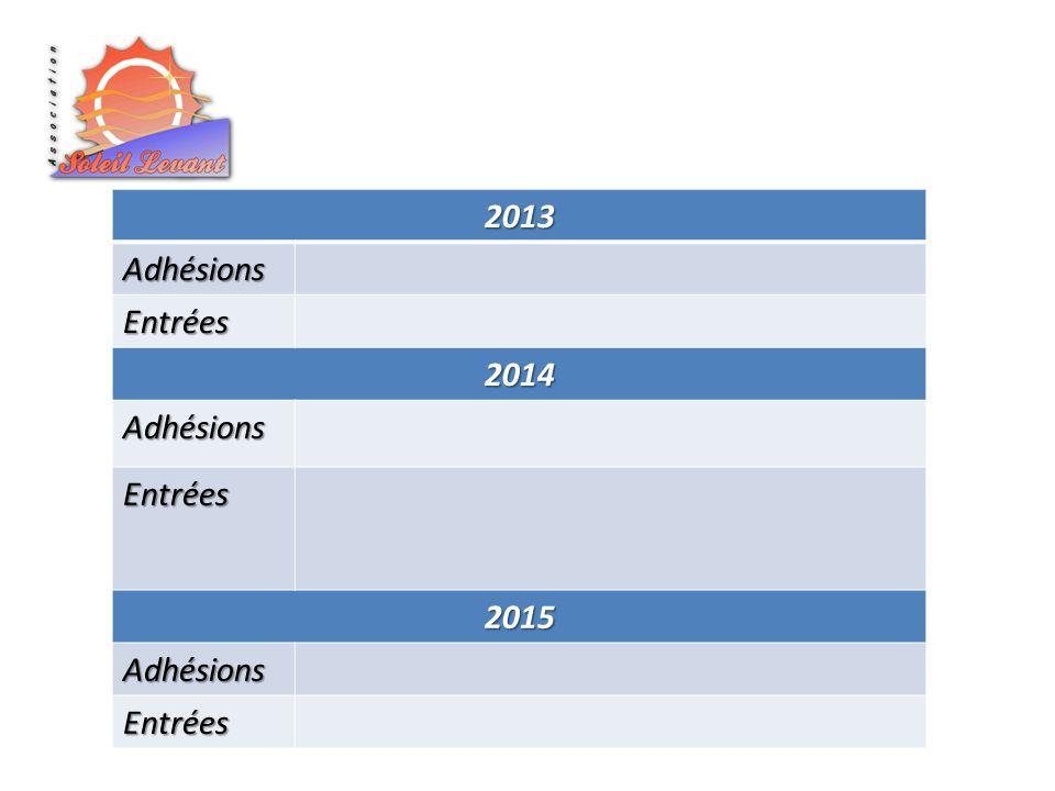 2013 Adhésions Entrées 2014 2015