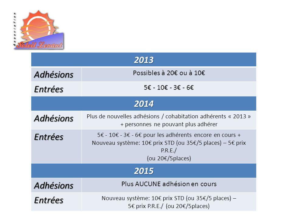 2013 Adhésions Entrées 2014 2015 Possibles à 20€ ou à 10€