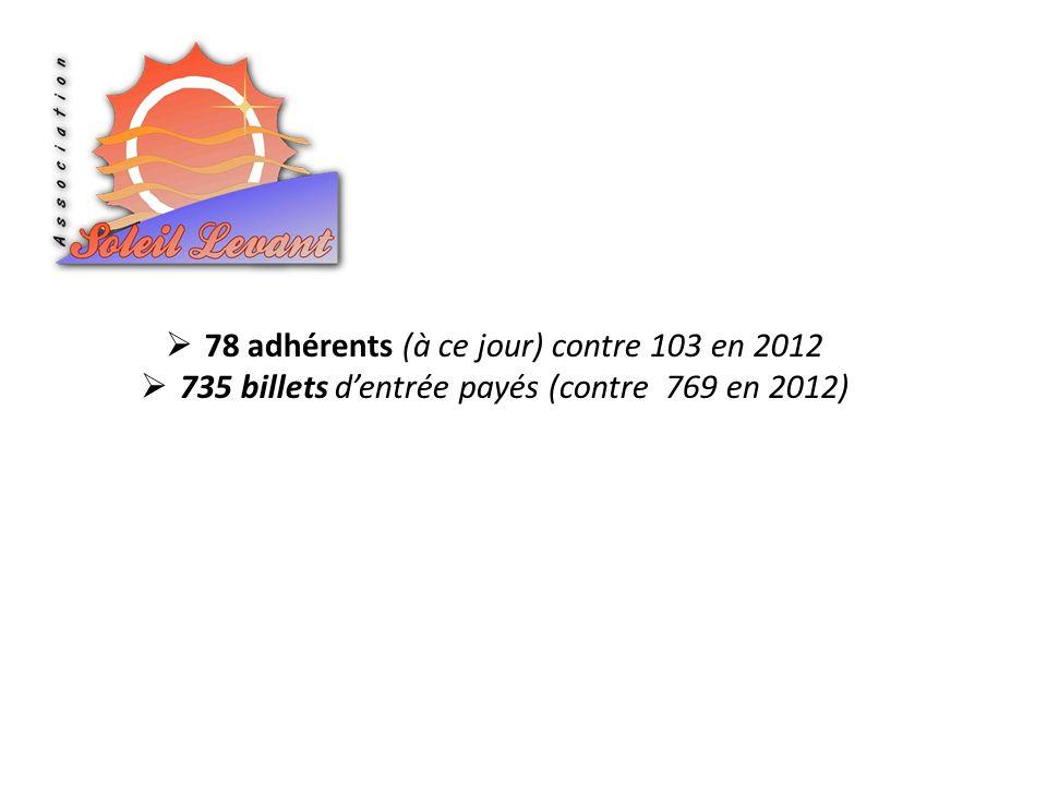 78 adhérents (à ce jour) contre 103 en 2012