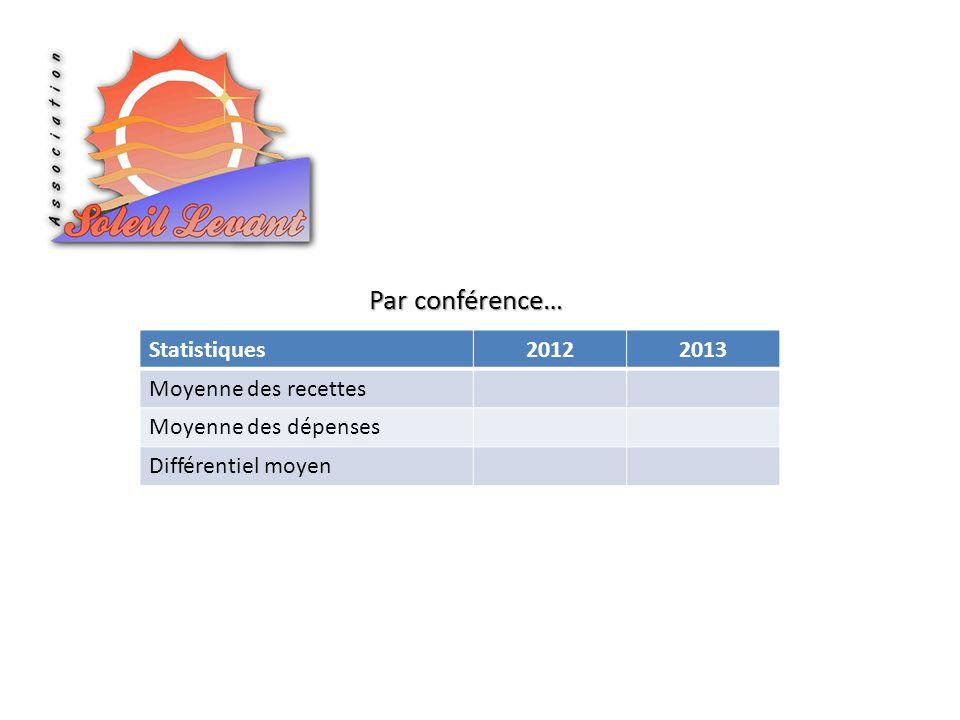 Par conférence… Statistiques 2012 2013 Moyenne des recettes