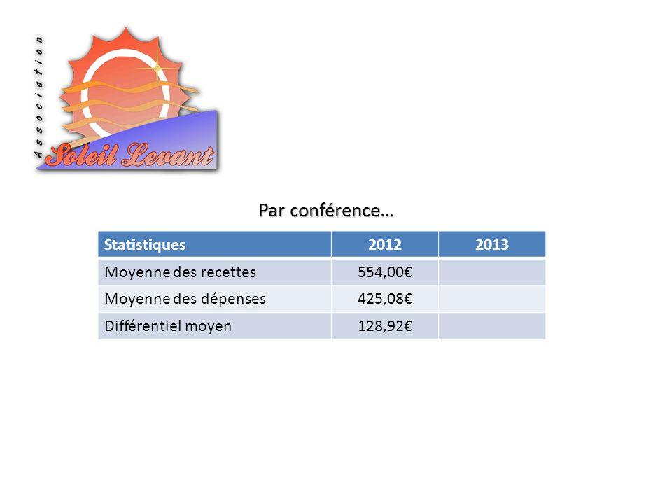 Par conférence… Statistiques 2012 2013 Moyenne des recettes 554,00€