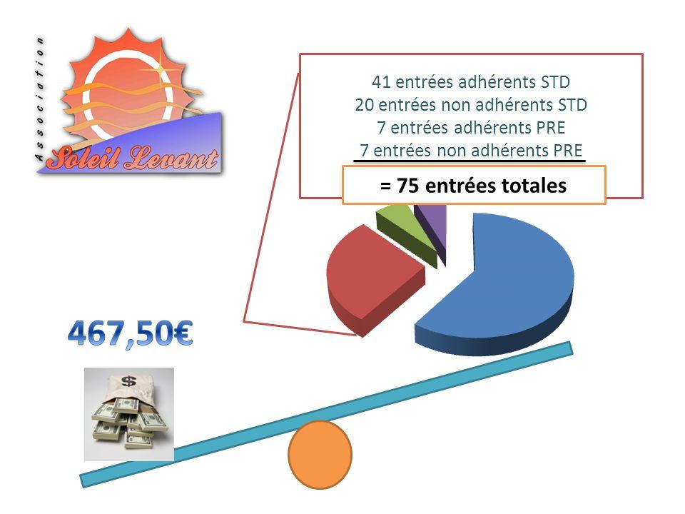 467,50€ = 75 entrées totales 41 entrées adhérents STD