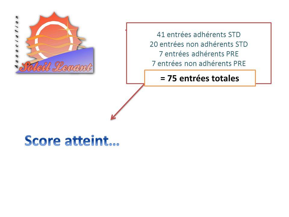 Score atteint… = 75 entrées totales 41 entrées adhérents STD