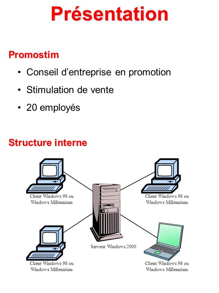 Client Windows 98 ou Windows Millennium