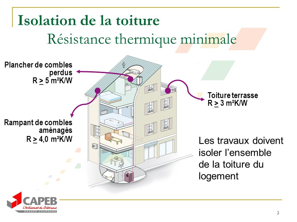 Isolation de la toiture Résistance thermique minimale