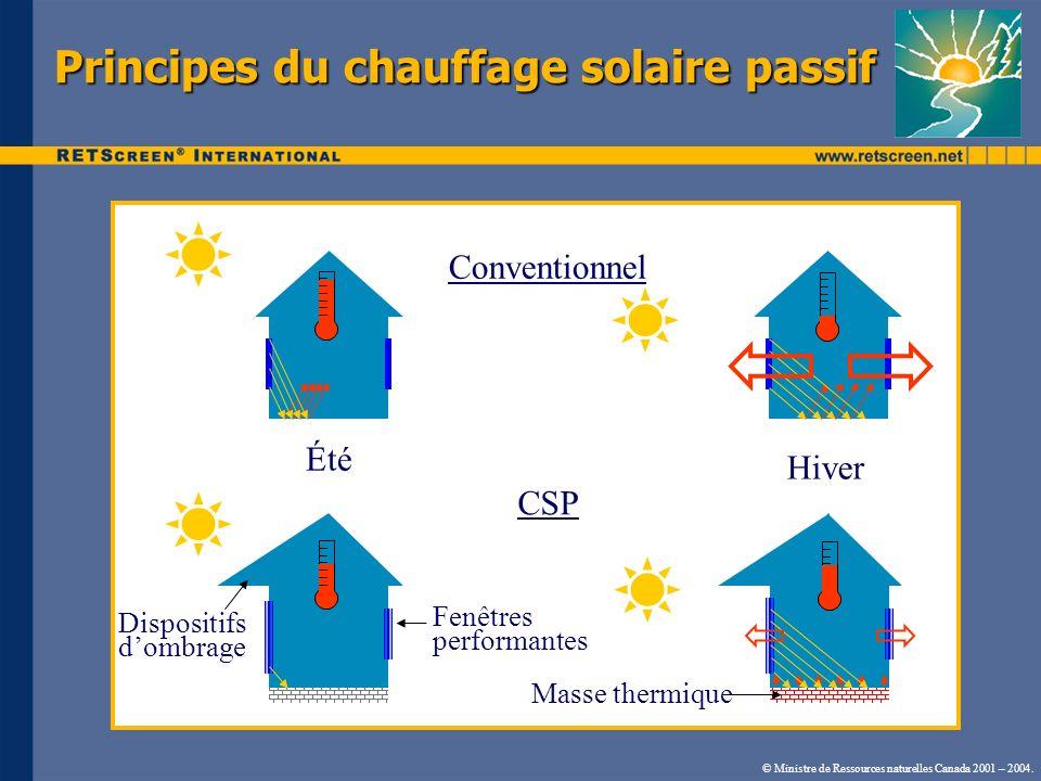 Principes du chauffage solaire passif