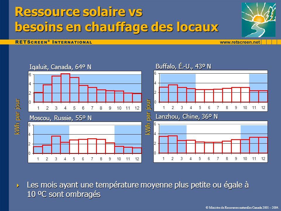 Ressource solaire vs besoins en chauffage des locaux
