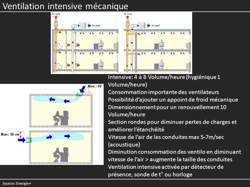 Ventilation intensive mécanique