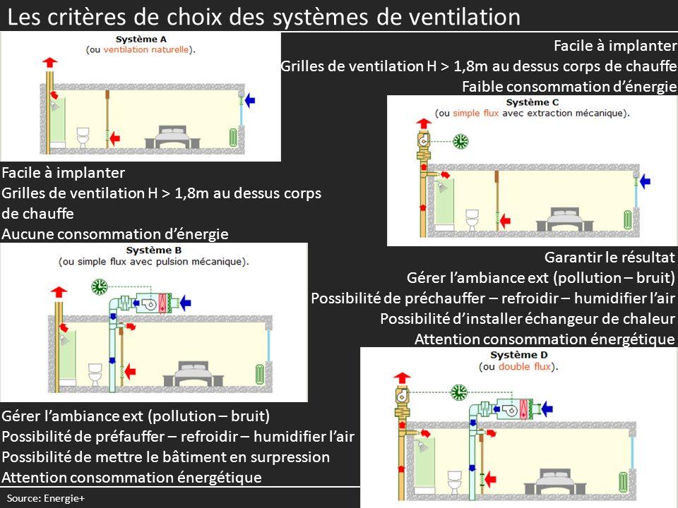 Les critères de choix des systèmes de ventilation