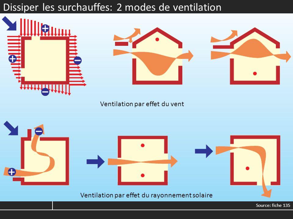 Dissiper les surchauffes: 2 modes de ventilation