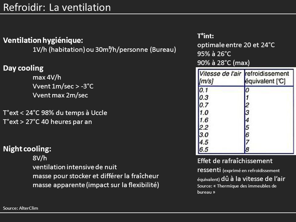 Refroidir: La ventilation