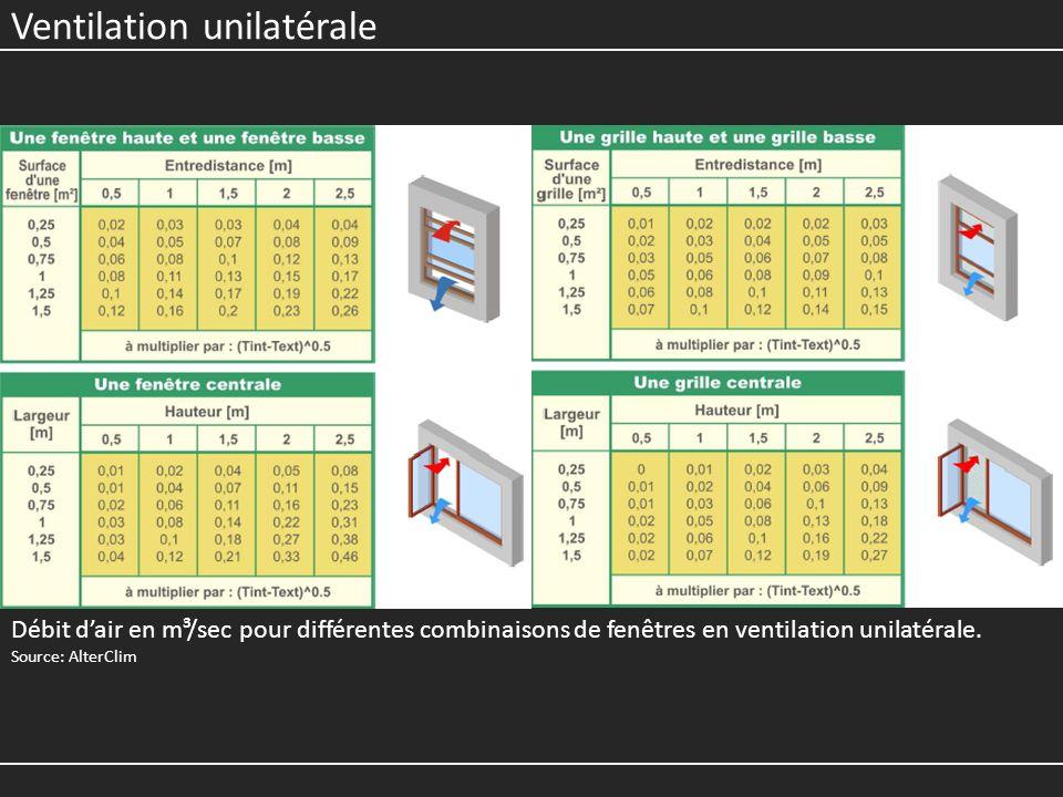 Ventilation unilatérale