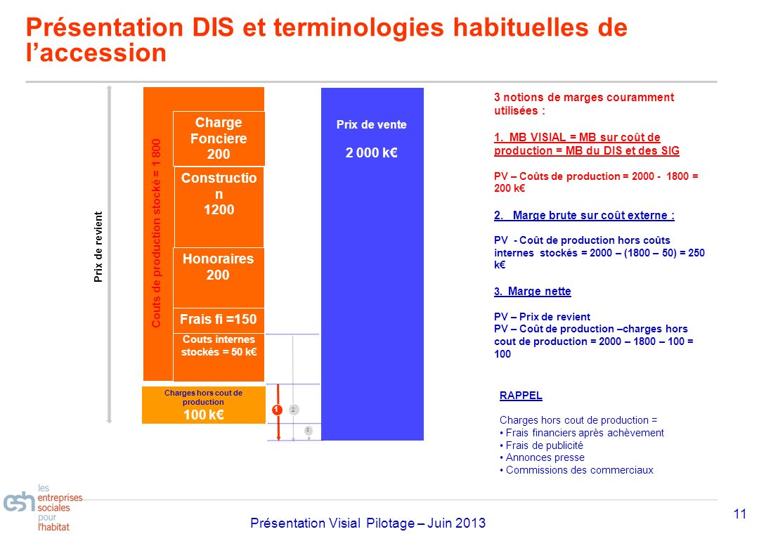 Présentation DIS et terminologies habituelles de l'accession