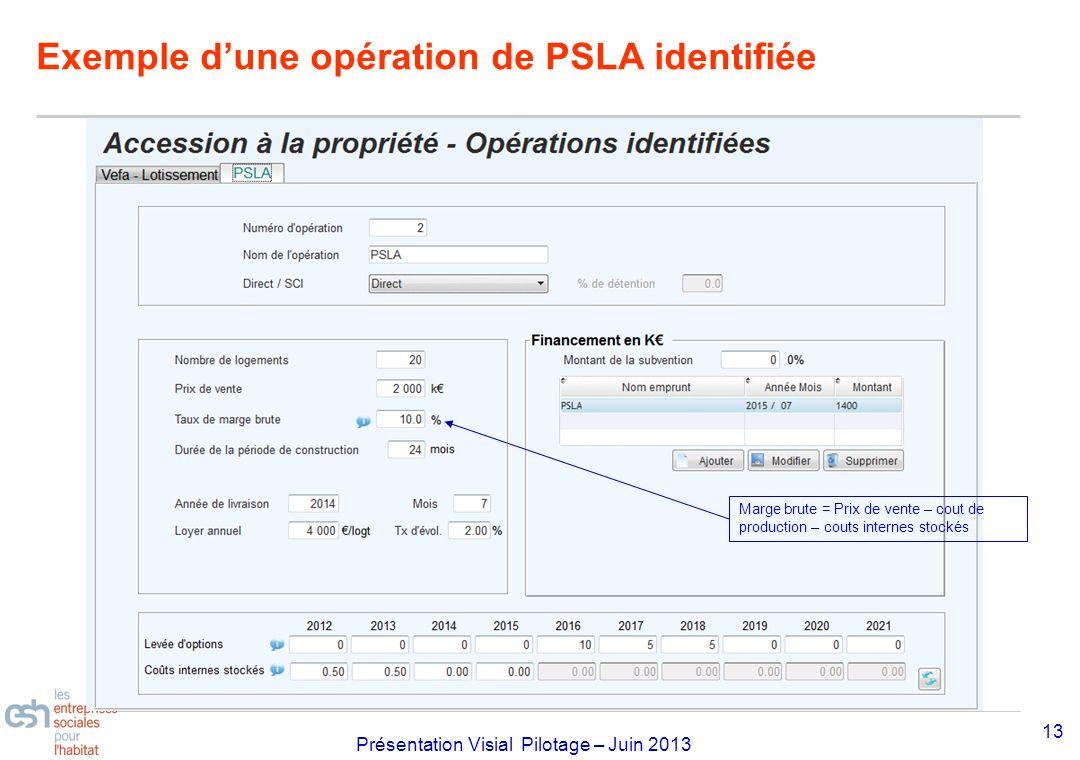 Exemple d'une opération de PSLA identifiée