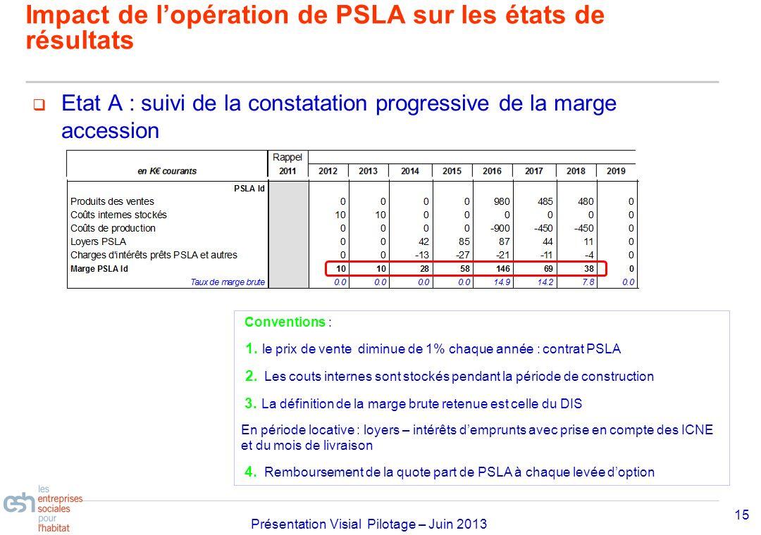 Impact de l'opération de PSLA sur les états de résultats