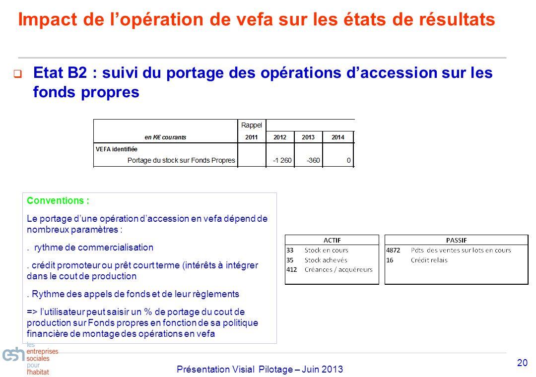 Impact de l'opération de vefa sur les états de résultats