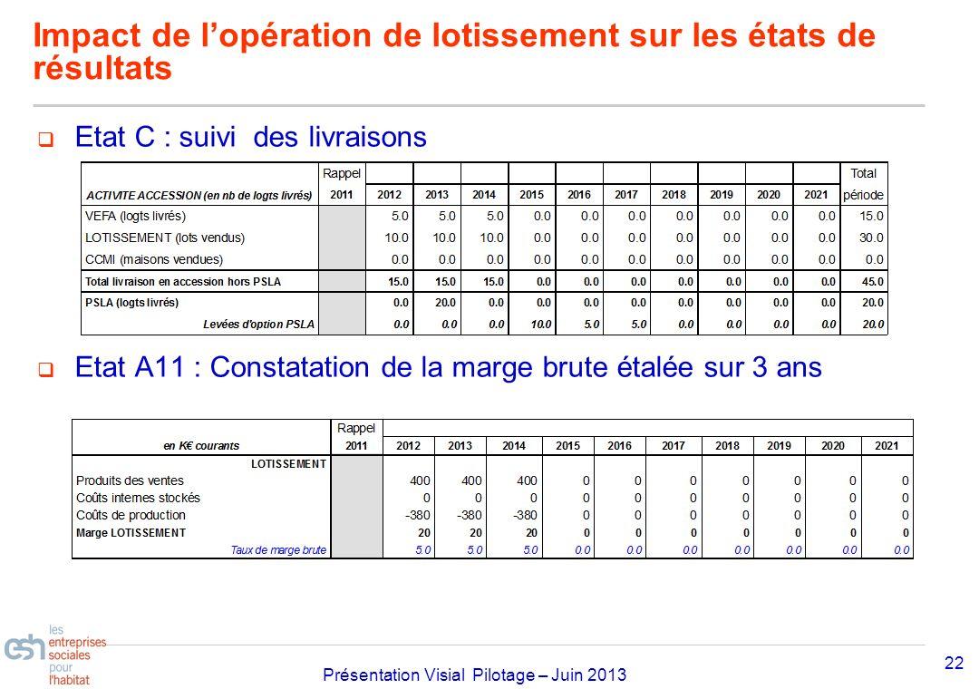 Impact de l'opération de lotissement sur les états de résultats