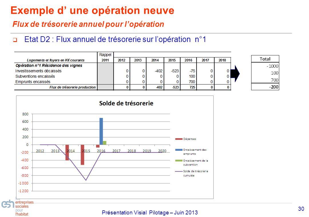 Exemple d' une opération neuve Flux de trésorerie annuel pour l'opération