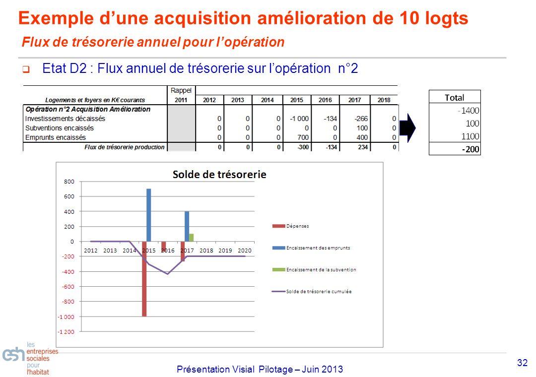 Exemple d'une acquisition amélioration de 10 logts Flux de trésorerie annuel pour l'opération