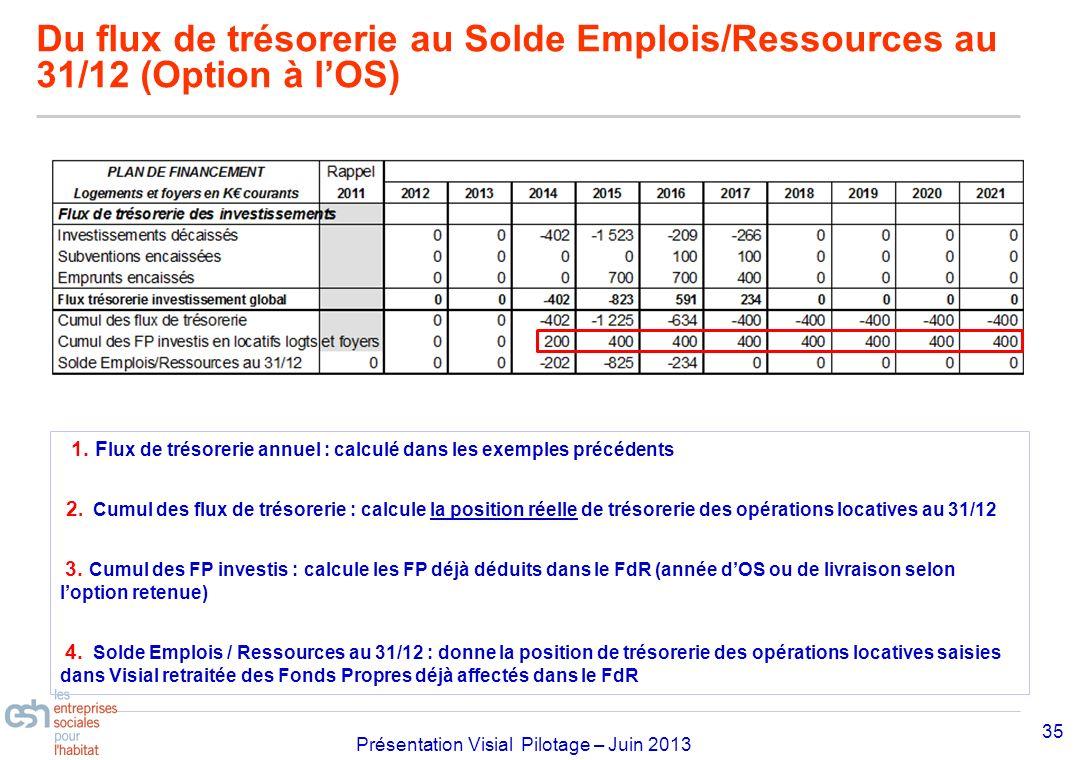 Du flux de trésorerie au Solde Emplois/Ressources au 31/12 (Option à l'OS)