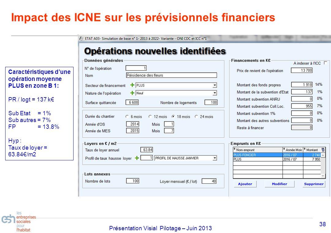 Impact des ICNE sur les prévisionnels financiers
