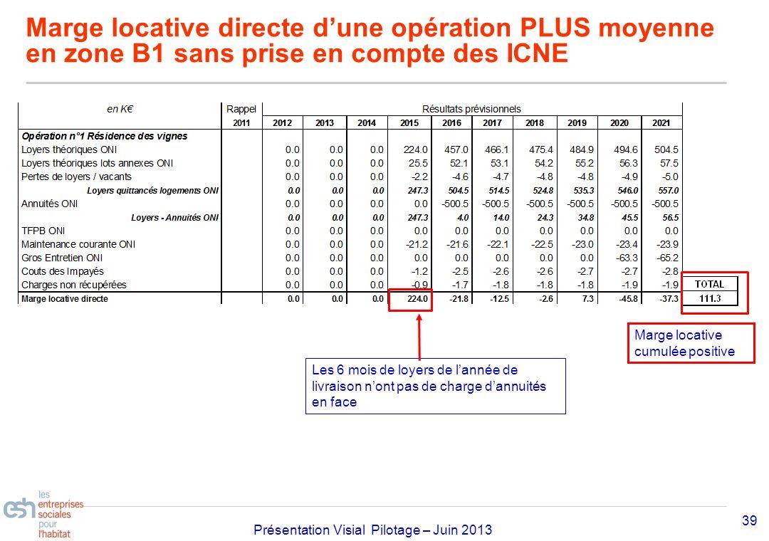 Marge locative directe d'une opération PLUS moyenne en zone B1 sans prise en compte des ICNE