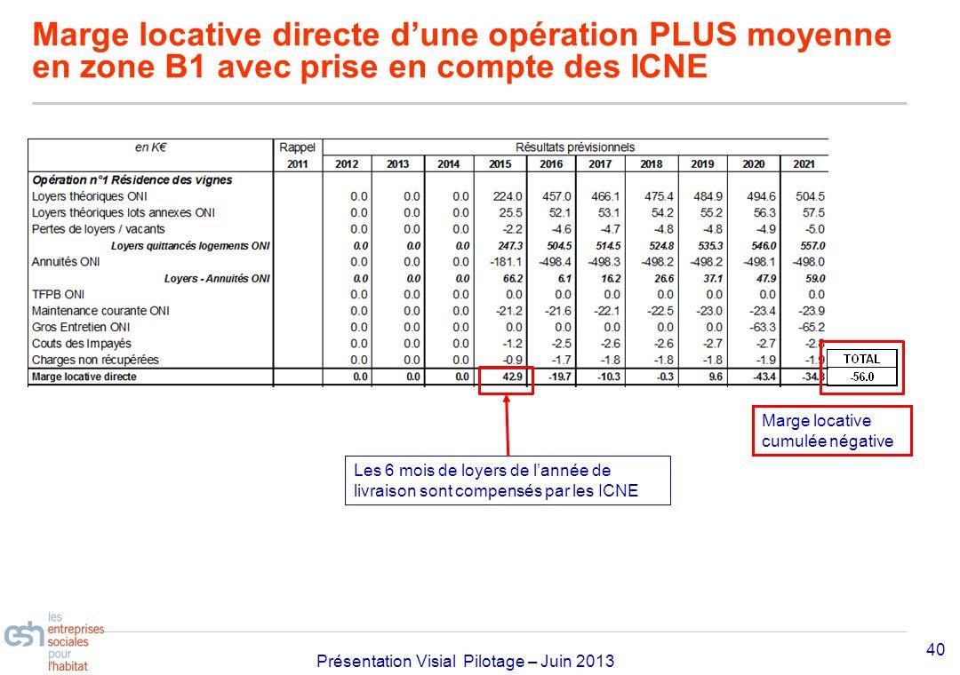 Marge locative directe d'une opération PLUS moyenne en zone B1 avec prise en compte des ICNE