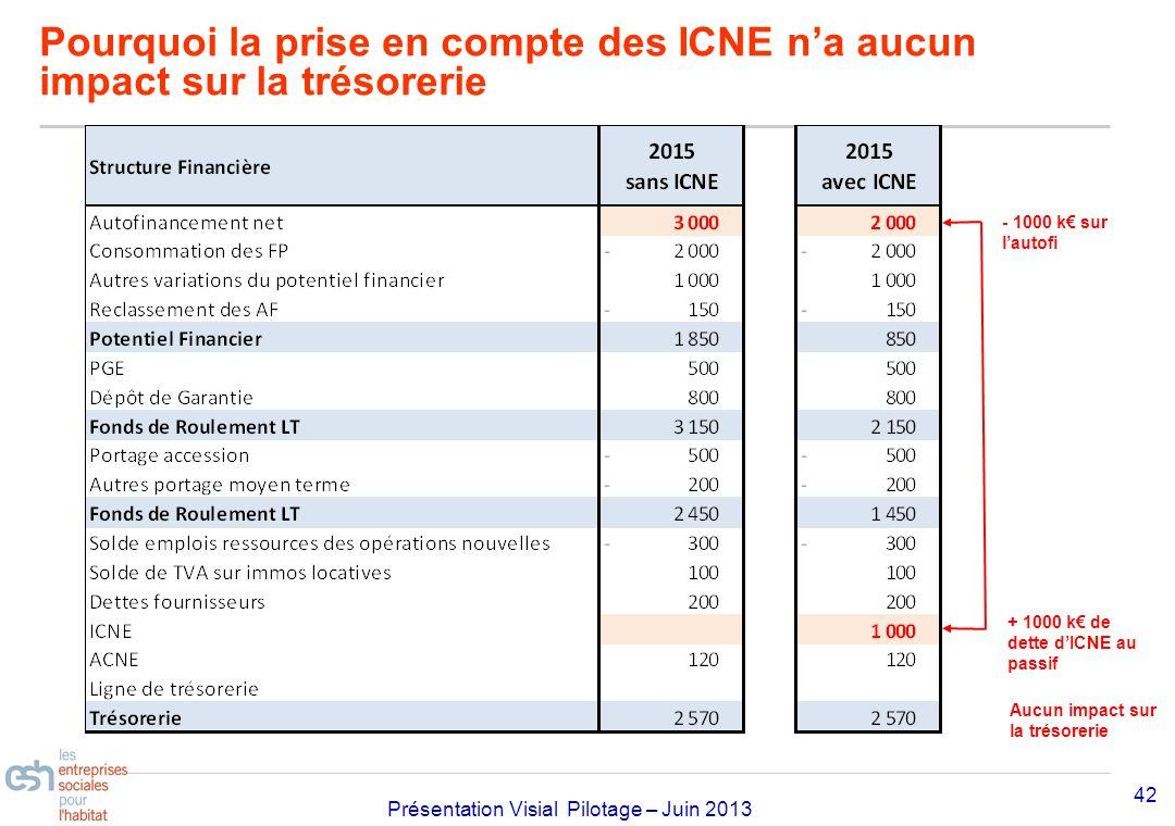 Pourquoi la prise en compte des ICNE n'a aucun impact sur la trésorerie