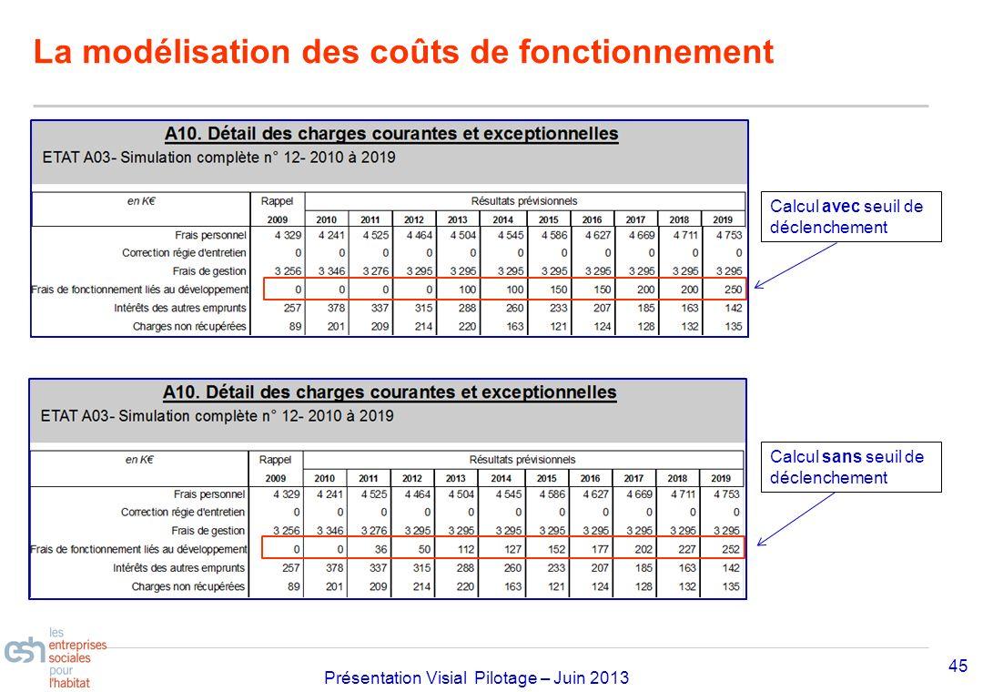 La modélisation des coûts de fonctionnement